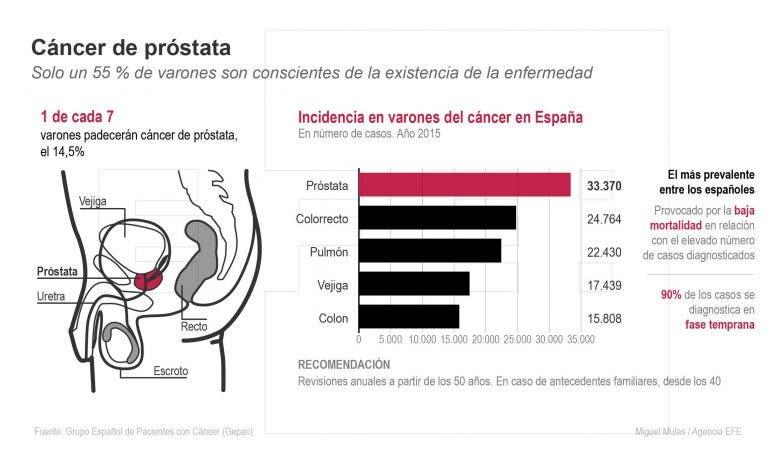Día Europeo de la Salud Prostática